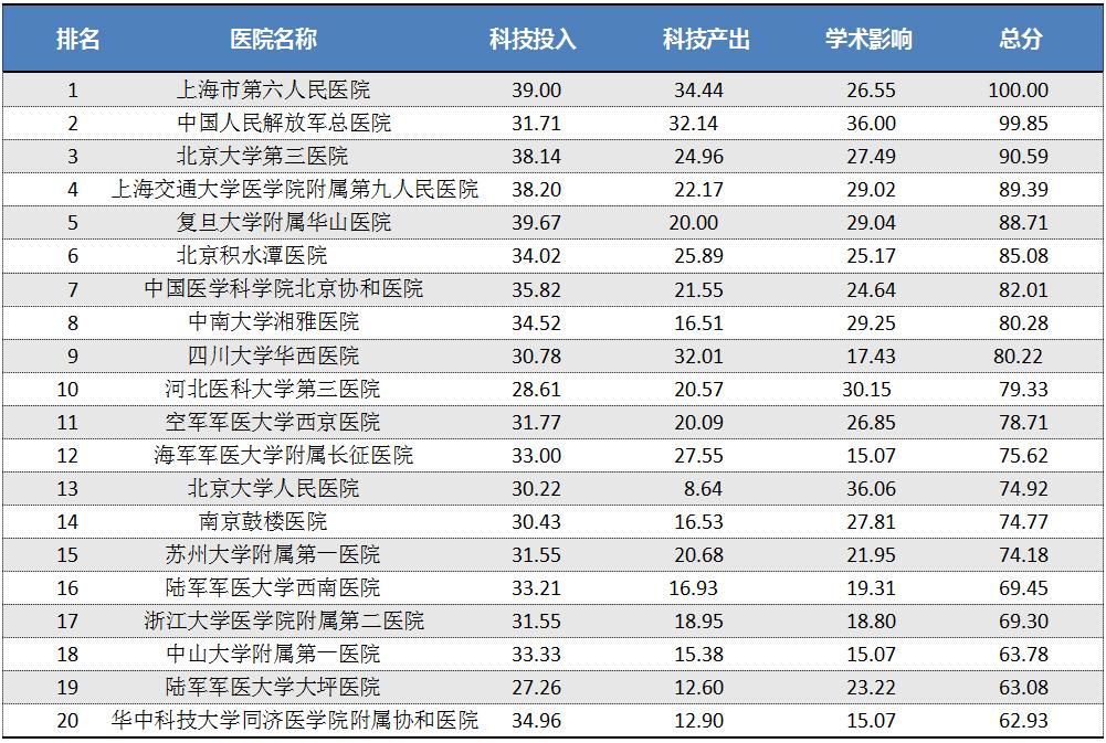 2017年中国医院骨科科技影响力排...